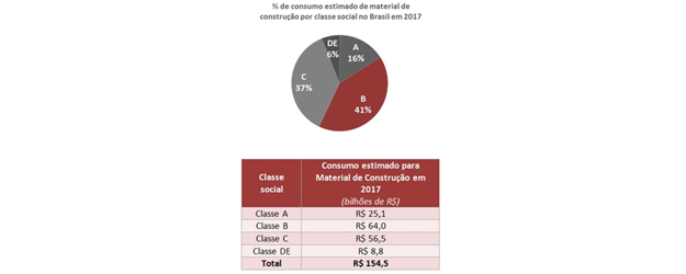 Varejo de material de construção deve faturar R$ 154 bilhões